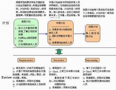 项目管理:计划与跟踪过程