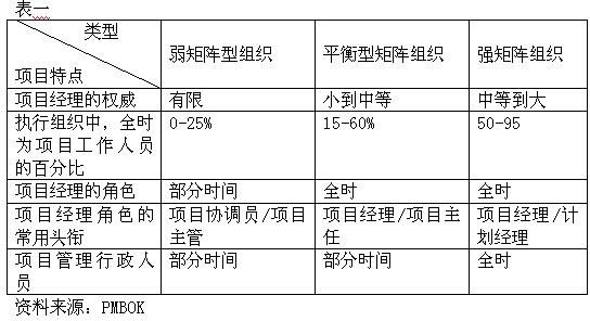 武汉市社区组织结构图表