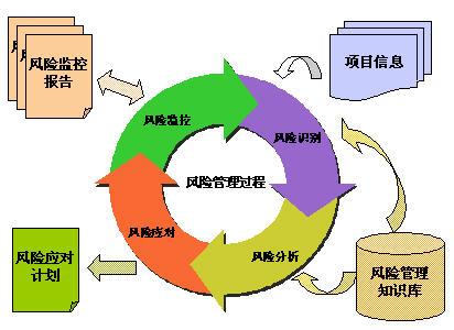 风险识别是项目风险管理过程四部曲的第一步