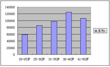 乌克兰人口比例_详细各年龄段人口比例