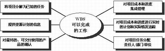 建设工程项目工作分解结构(wbs)的思考