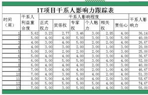 it项目管理厨柜---2.48v厨柜落标通知书taitai表格图片