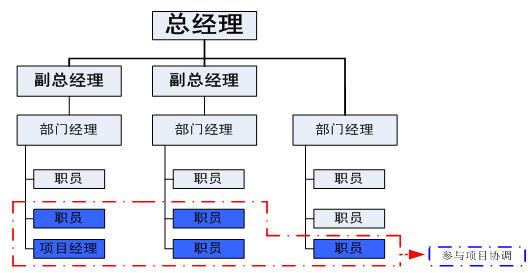 项目管理五大过程组在通信工程中的运用实例