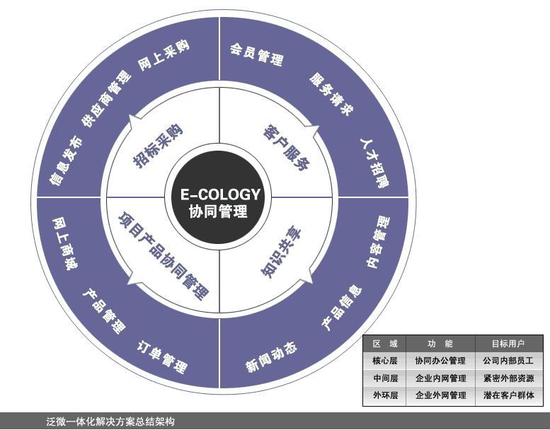华虹(集团)协同办公系统建设