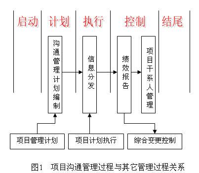 制定沟通管理计划是项目沟通管理中的第一个过程