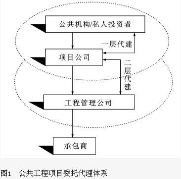 共工程项目融资代建制
