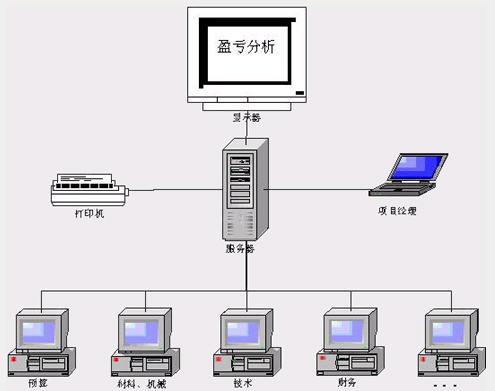 系统基于成熟的c/s结构设计