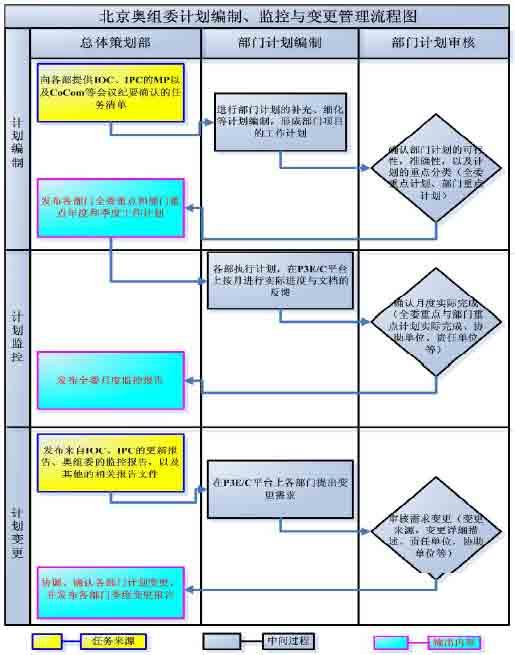 图2 北京奥组委计划管理的工作流程图 基于上述业务流程,北京奥组委项目管理信息系统的基本功能模块包括: 项目管理核心数据库。该数据库以项目管理专业软件P3E/C(Primavera Project Planner Enterprise for Construction)为基础平台,各类计划均在此平台上建立。 计划编制模块。根据往届奥运会的经验以及北京奥组委的实际,开发标准模板和样例,提供给各部门并按统一要求编制。 奥运会是多项目运作,不同类型的项目平行运作是组合管理的重点与难点。因此在计划编制阶段,应将