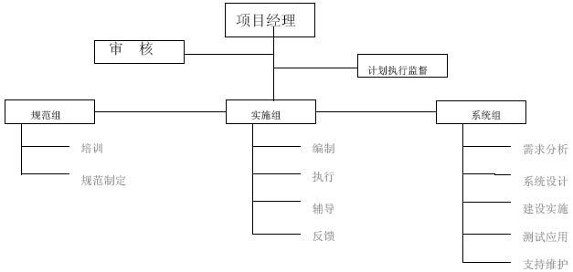 图3 管理组织结构图 3.2 构建项目管理信息系统框架 3.2.1 分层结构化设计(EPS) 奥组委项目群的结构设计为:领域子领域项目子项目任务的五层结构,对应于标准项目管理语言中的ProgramSub-programProjectSub-projectActivity。在P3E/C项目管理系统中对应于一级EPS二级EPS项目WBS作业(Activity)。EPS是P3E/C独有的应用于大型复杂项目的结构设计,用来管理项目群。参见下图: