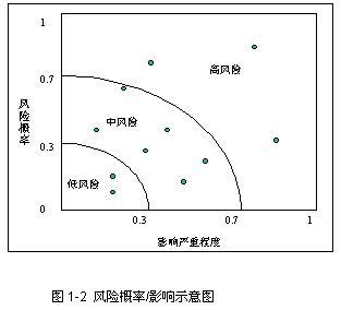 项目管理者联盟   概率/影响图是风险定性分析的方法.概率高清图片