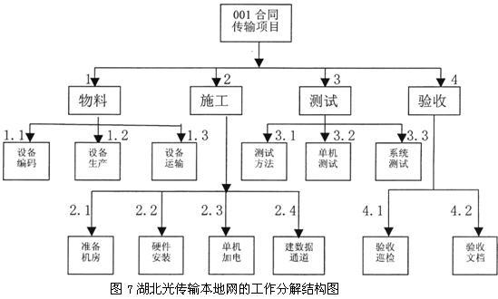 传输网项目的工作分解结构图见图7