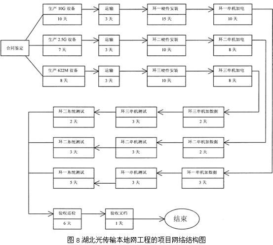 由于不同类型的设备由不同的车间生产,因此,1 0G、2.5G、622M的设备可以同时生产。每种设备生产完毕后,都可以单独运到施工现场,环一使用1 0G设备,环二使用2.5G设备,环三使用622M设备。图中显示,三个使用不同设备的电信业务环的在巡检验收之前的工作都可以互不影响地同时进行,当环一、环二、环三的系统测试都完成后,项目进入验收阶段。项目经理还要将各部门估算的工作细目完成时间加入到网络图中为项目进度的计划提供数据。工作细目的预计工期确定后,项目经理利用网络图寻找项目的关键路径。图中三条工作路径