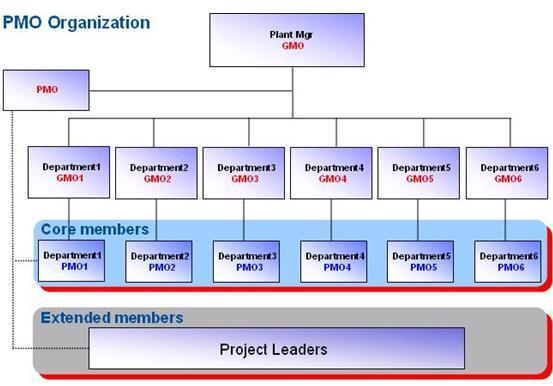 浅谈工厂项目管理的组织架构及职责分工