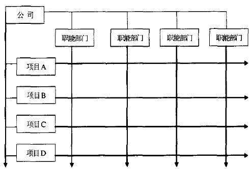 升级矩阵管理 柔性可扩展的组织结构模式