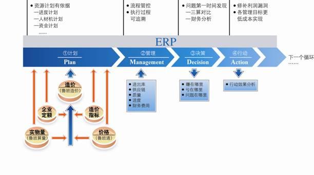 企业实施erp项目的培训管理