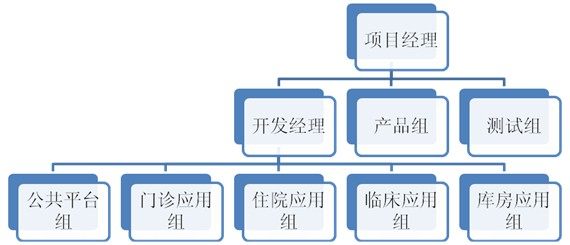 软件开发项目管理中的人员管理