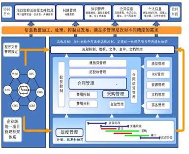 文章:工程项目管理中有效的知识管理
