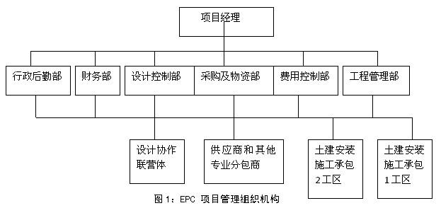 epc模式下的企业组织管控_项目管理文章库_项目管理者联盟;; 矩阵式组