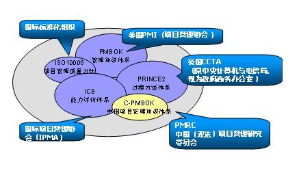 有效的项目管理体系建设组织实施过程项目管理者联盟