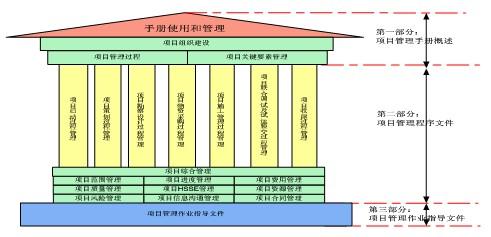 epc项目管理的难点和重点等,是epc项目组织实施和使用的纲领性文件和