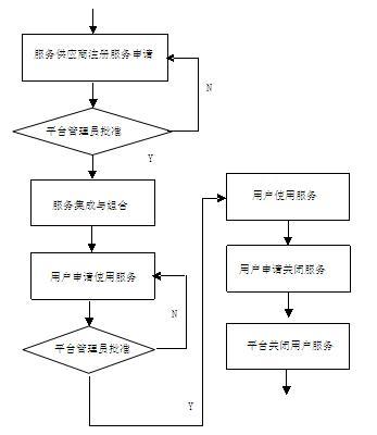 服务管理流程图项目管理者联盟