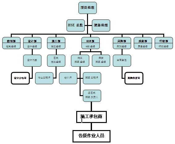 项目管理者联盟 图1:福炼igcc项目hse组织架构图项目管理者联盟   4.