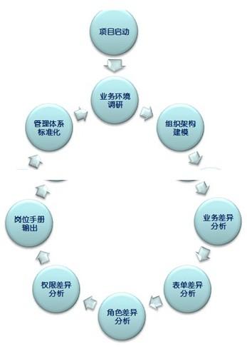 组织扩展横向推广实施步骤:blog.mypm.