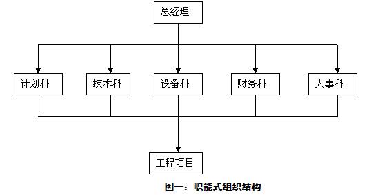 某火电项目工程管理组织机构设置小结
