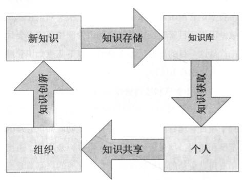 工程项目中的知识管理模型构建