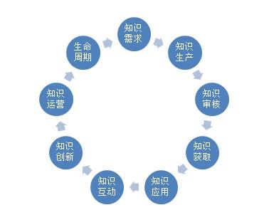 知识管理绩效考核指标设计