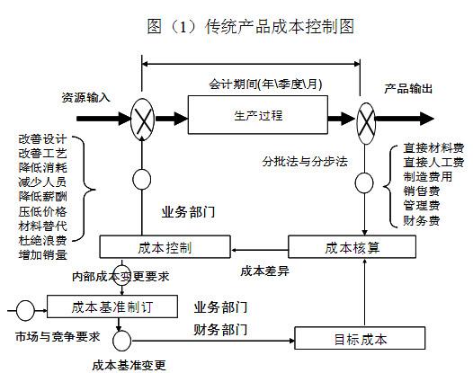 1.过程性成本控制service.mypm.net   传统的以财务成本核算为中心的成本控制模式产生于永久自行车产品时代,主要应用于重复性大批量产品生命期的后段。这种控制模式属于端部负反馈过程控制,存在产品成本的张冠李戴和亡羊补牢问题。向产品实现过程前段延伸的成本控制行动具有四两拨千斤的作用,向中间过程渗透和细节层次拓展的成本控制属于局部负反馈成本控制,可以称之为过程性成本控制。pmp.