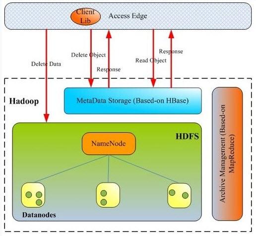 结合it行业特点运用项目管理技术,理念和方法,包括9大知识领域(项目综