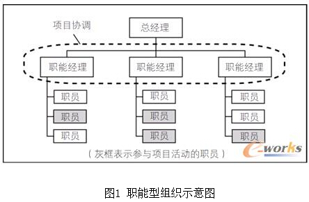 职能型组织是一种纵向展开的树形层级结构