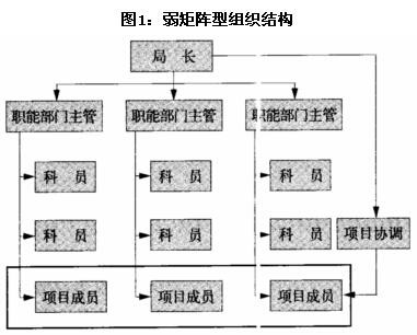 这种结构保留了职能制组织结构的主要特征,项|主管的权力小于职能部门