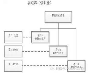 部门矩阵式组织架构优化需考虑