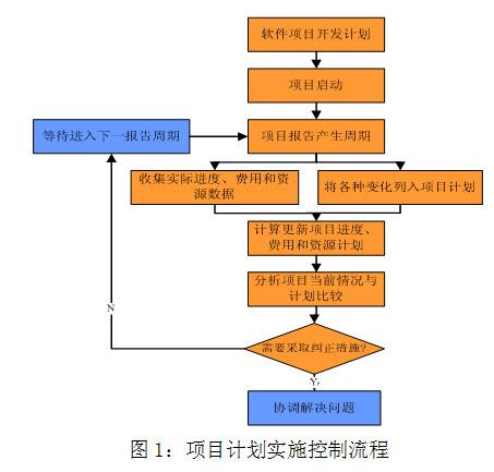 谈软件项目开发计划管理(二)