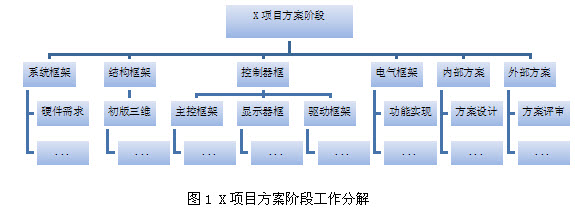产品研发项目管理_研发项目管理流程图