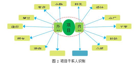 项目管理培训   2 X项目干系人分类的工具及策略项目管理培训   目前项目干系人分类的工具有权利与利益矩阵、权利与影响矩阵、权利与知识矩阵、自定义矩阵、干系人登记册[4]、RACI模型、支持度分析模型等。项目管理者联盟   身处庞大的集团识别复杂交错项目干系人的利益、影响、知识等往往不容易,因此在格力中央空调研发项目更多采用易识别的权利及作用矩阵对项目干系人进行分类。项目管理者联盟   2.
