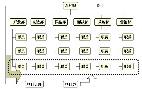 项目管理部pmo工作流程及标准
