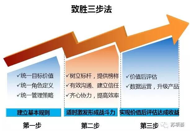 项目经理掌控项目的致胜三步法