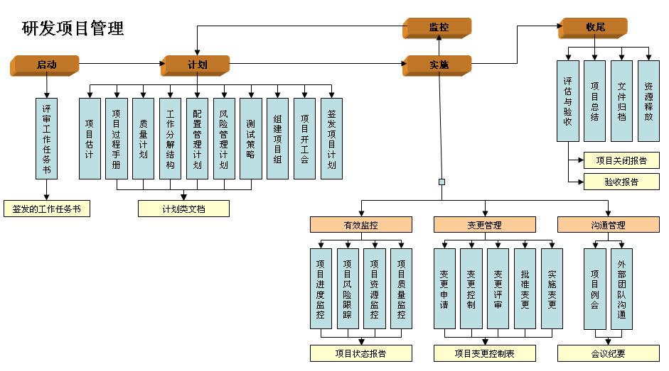 产品研发项目管理_研发项目管理流程图图片