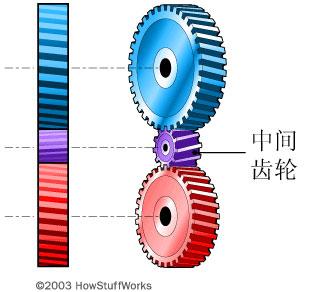 发动机 变速箱基本工作原理 图文兼有版