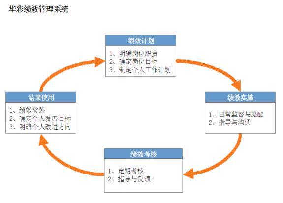 二,绩效管理的导向作用 通过绩效管理体系设计体现企业价值观的内容