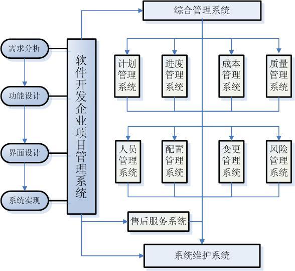 项目管理过程中知识管理的应用