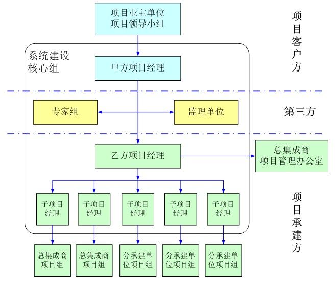 建立新型的项目组织结构