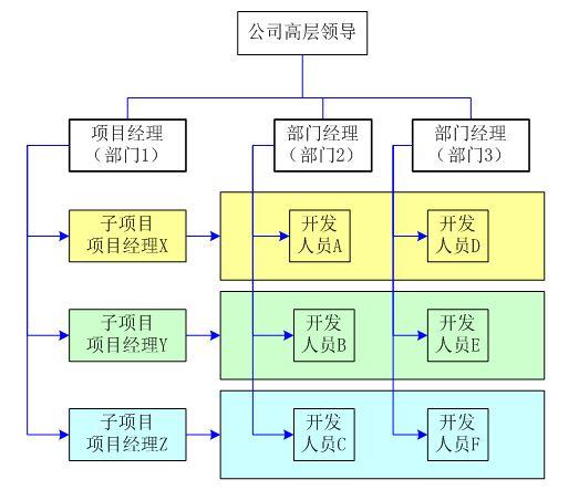 矩阵式组织结构中的跨部门管理图片