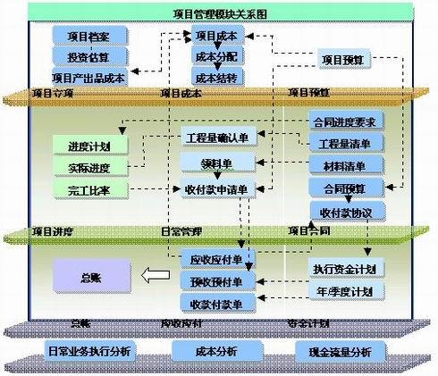 用友房地产行业项目管理系统是以工作任务分解结构