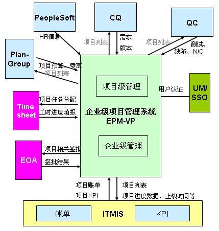 各外部系统与本系统的关系结构为