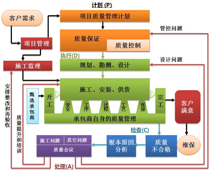 工程项目质量管理pdca的示意图