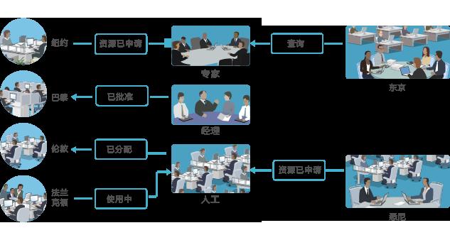项目管理软件